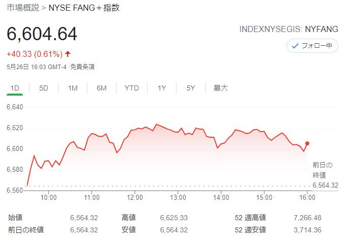 FANG+index2021年5月26日
