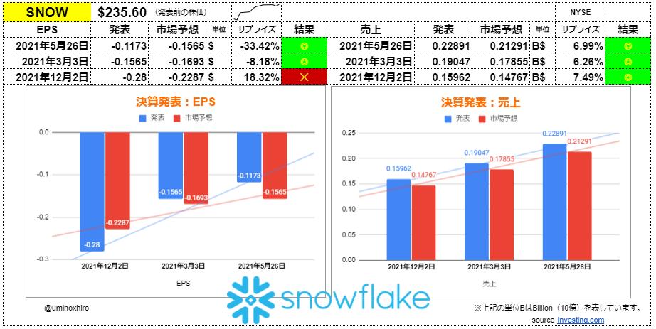 スノーフレーク【SNOW】決算2021年5月26日