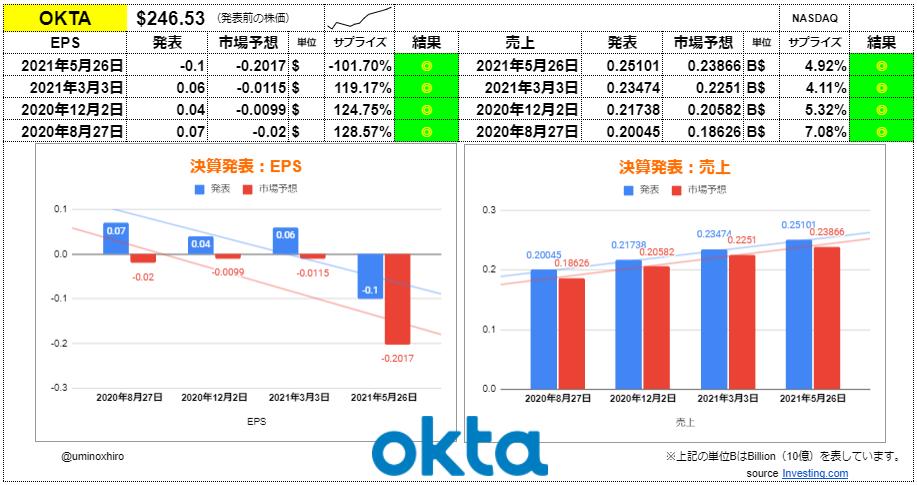 オクタ【OKTA】決算2021年5月26日