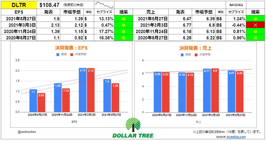 ダラーツリー【DLTR】決算2021年5月27日