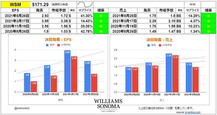 ウィリアムズ・ソノマ【WSM】決算2021年5月26日