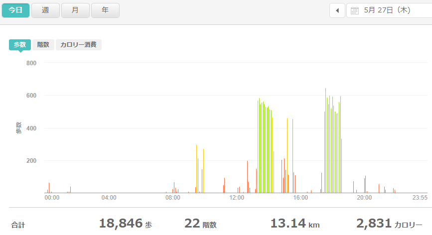 fitbitログより 運動データ2021年5月27日