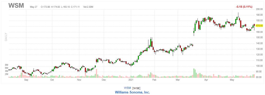 ウィリアムズ・ソノマ【WSM】2021年5月27日