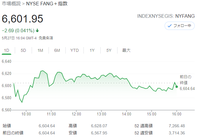 FANG+index2021年5月27日