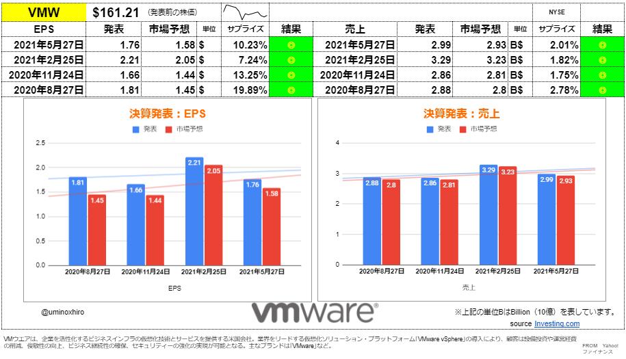 VMware【VMW】決算2021年5月27日