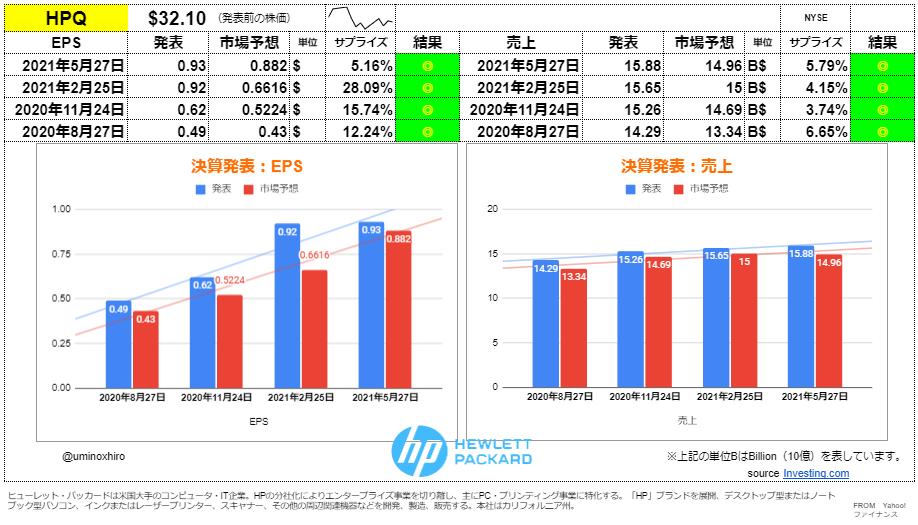 ヒューレットパッカード(HP)【HPQ】決算2021年5月27日