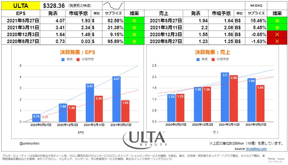 アルタビューティー【ULTA】決算2021年5月27日