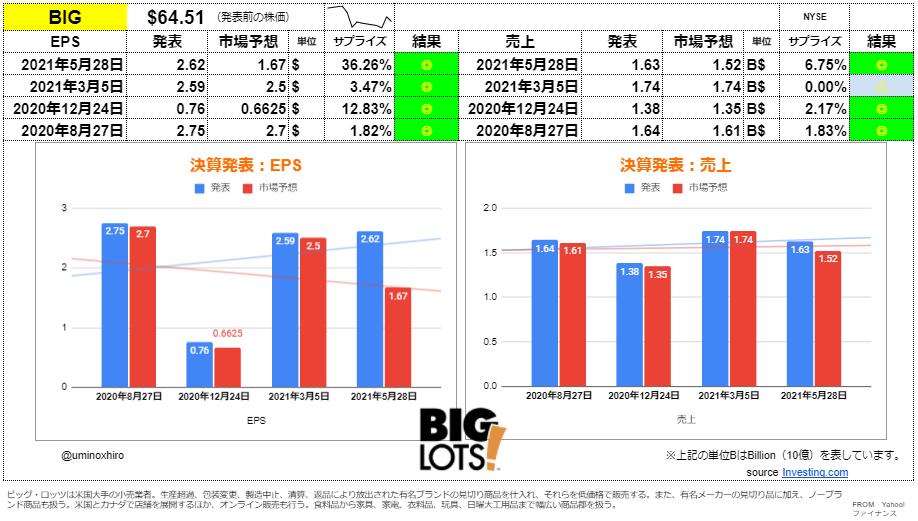 ビッグ・ロッツ【BIG】決算2021年5月28日