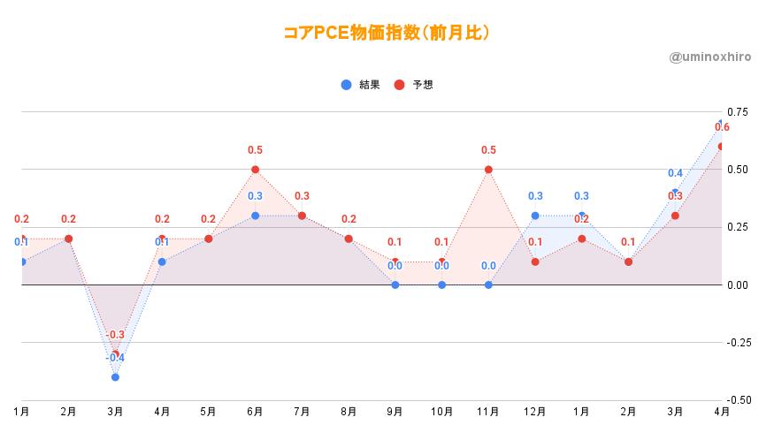 コアPCE物価指数 (前月比)4月