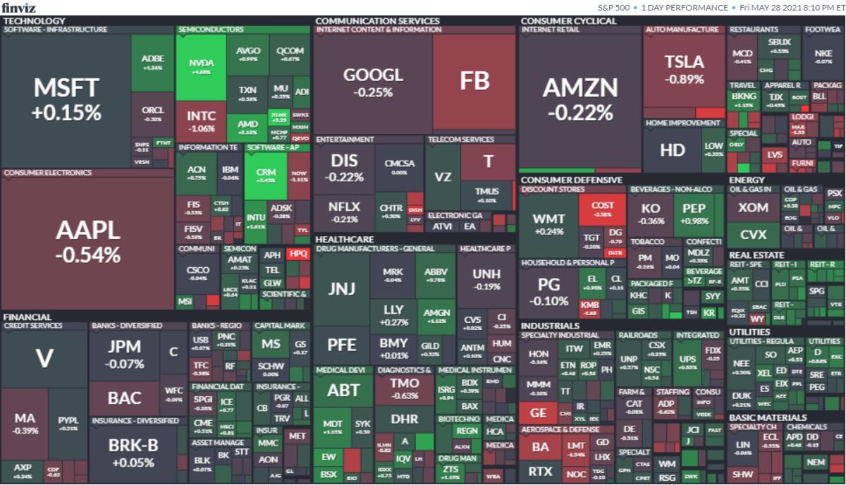 S&P500ヒートマップ2021年5月28日