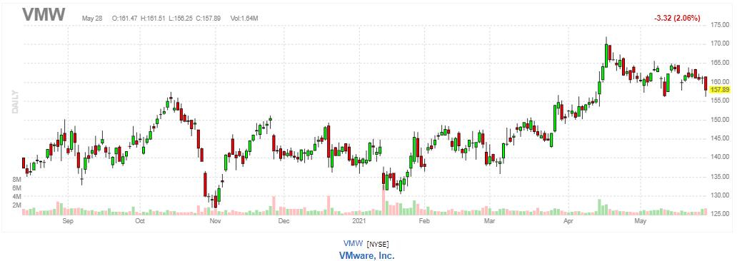 VMware【VMW】2021年5月28日
