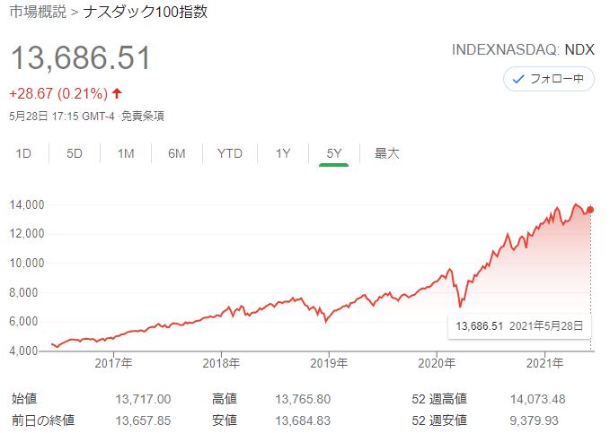 NASDAQ100の5年間のチャート