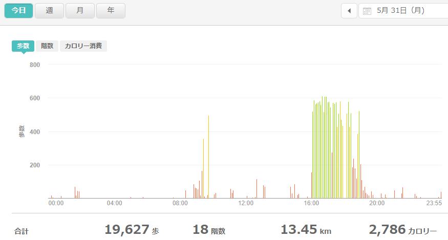 fitbitログより 運動データ2021年5月31日