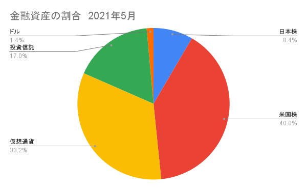 日本株と米国株(仮想通貨)の割合5月