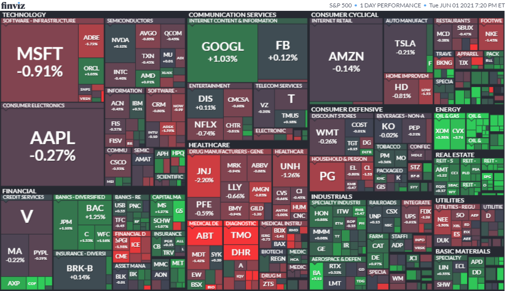 S&P500ヒートマップ2021年6月1日