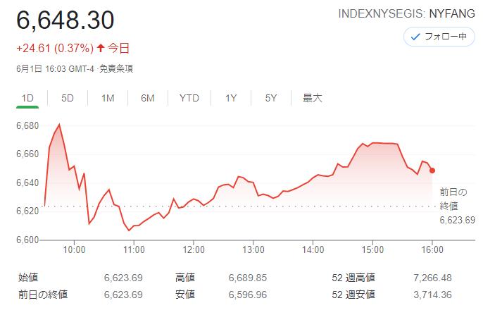 FANG+index2021年6月1日