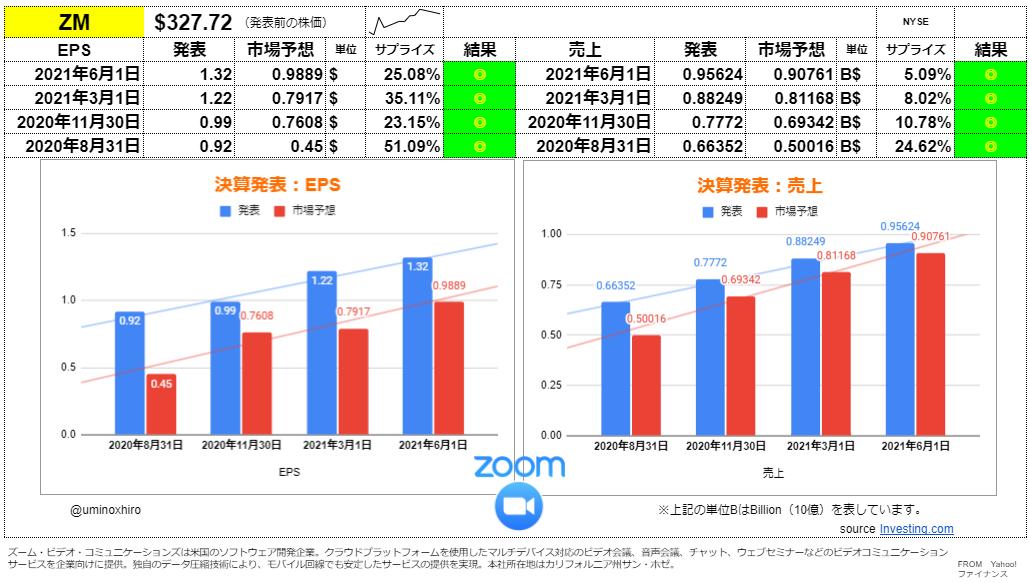 ズームビデオコミュニケーションズ【ZM】決算2021年6月1日