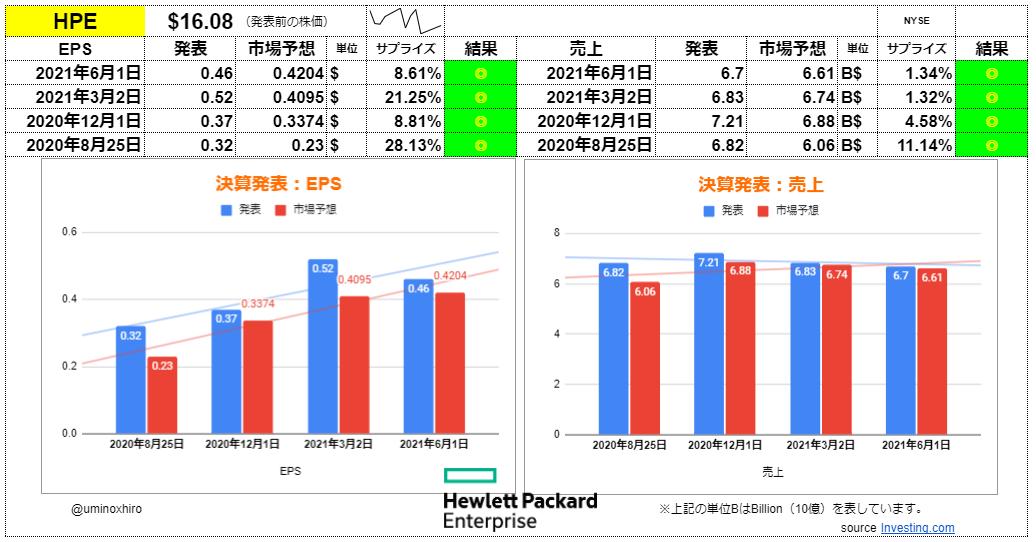 ヒューレットパッカードエンタープライズ【HPE】決算2021年6月1日