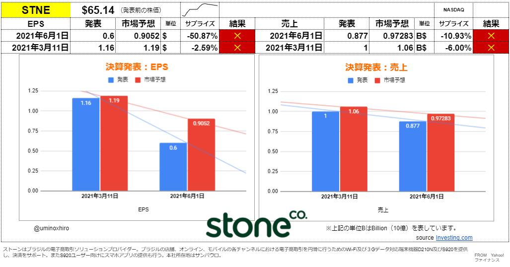 ストーン【STNE】決算2021年6月1日