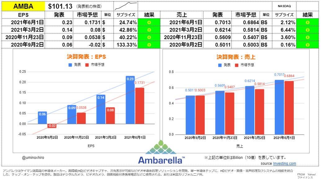 アンバレラ【AMBA】決算2021年6月1日