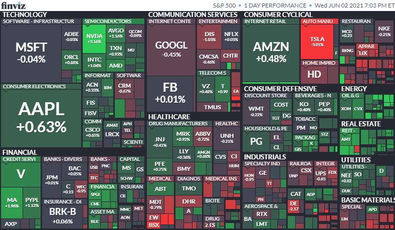S&P500ヒートマップ2021年6月2日