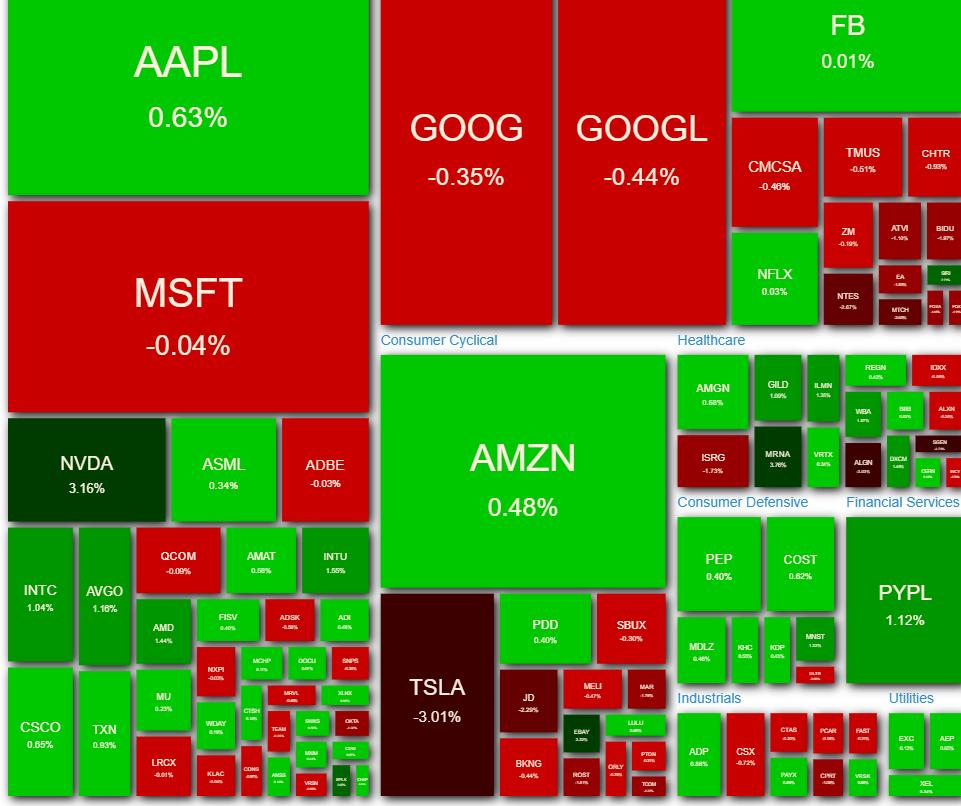 NASDAQ100ヒートマップ2021年6月2日