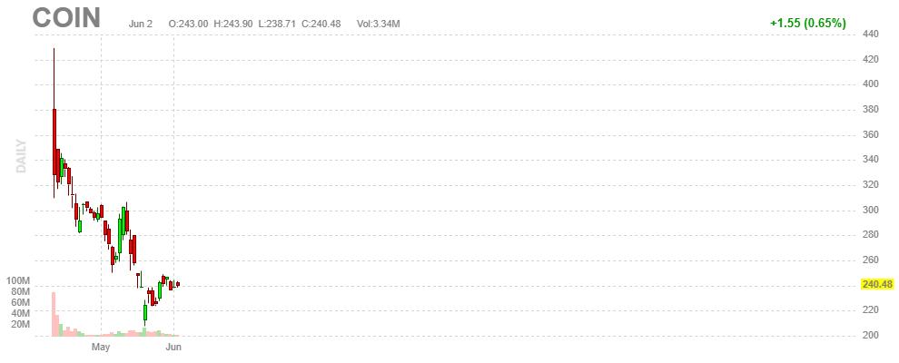コインベース【COIN】2021年6月2日