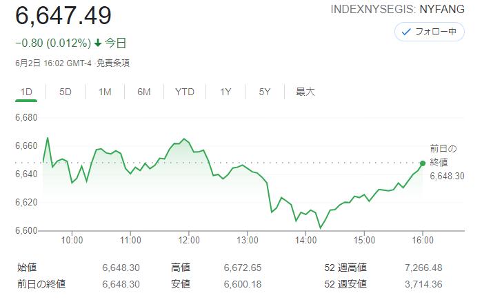 FANG+index2021年6月2日