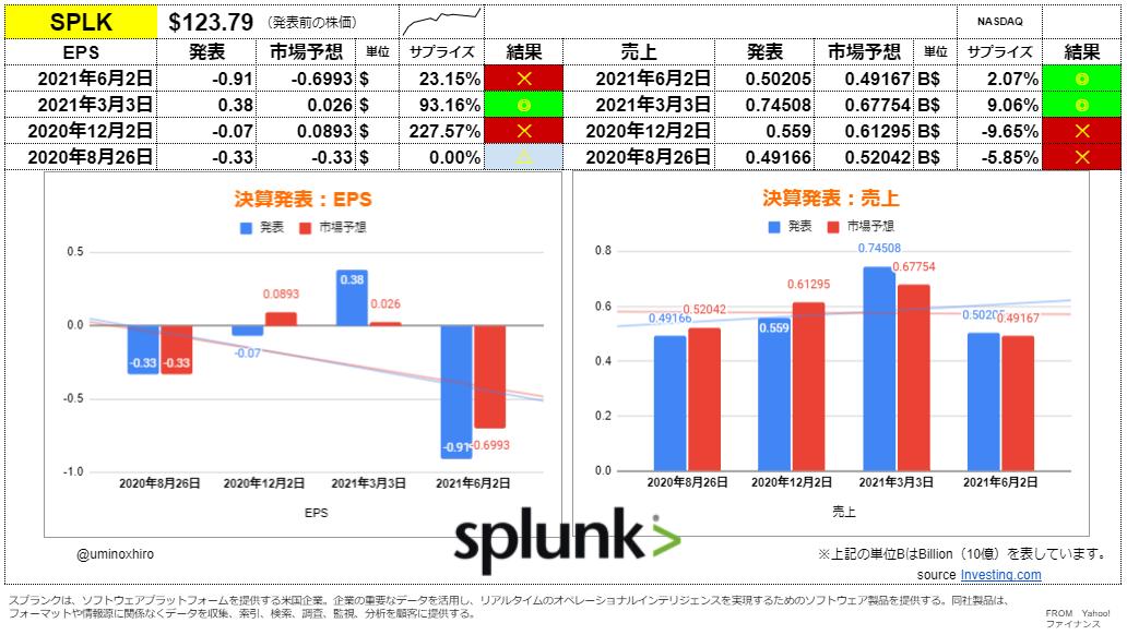 スプランク【SPLK】決算2021年6月2日