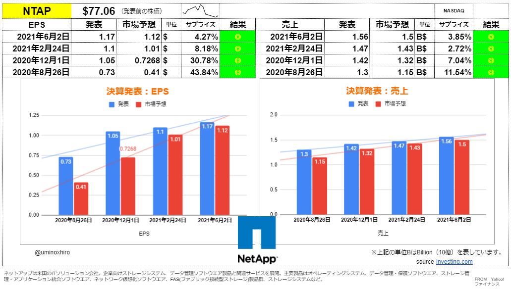 ネットアップ【NTAP】決算2021年6月2日