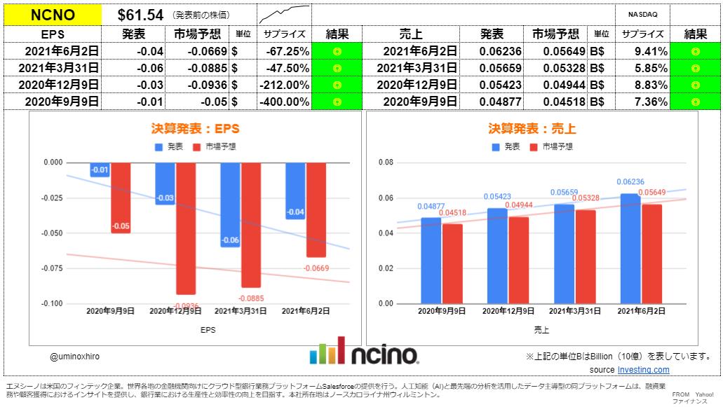 エヌシーノ【NCNO】決算2021年6月2日