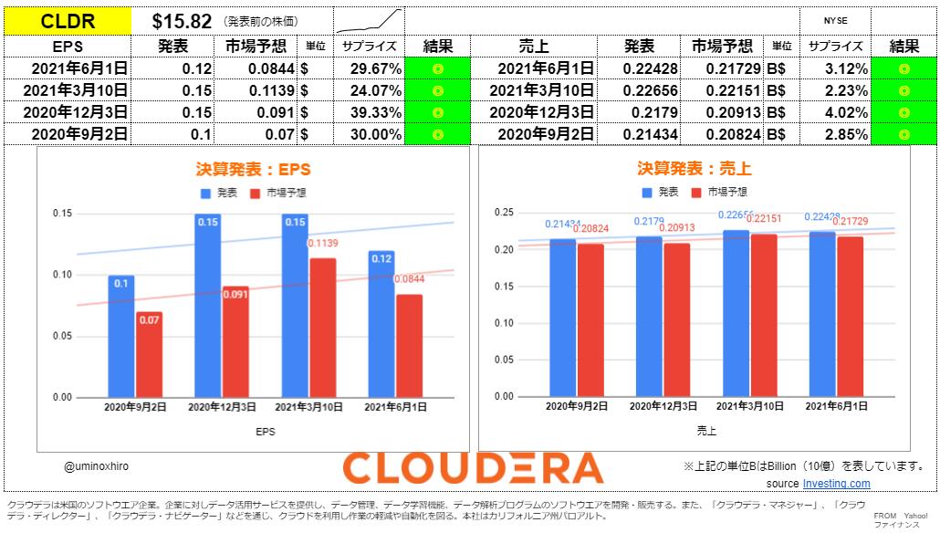 クラウデラ【CLDR】決算2021年6月1日