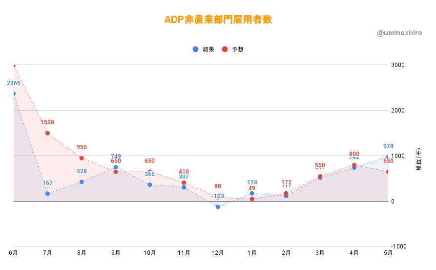 ADP非農業部門雇用者数2021年5月