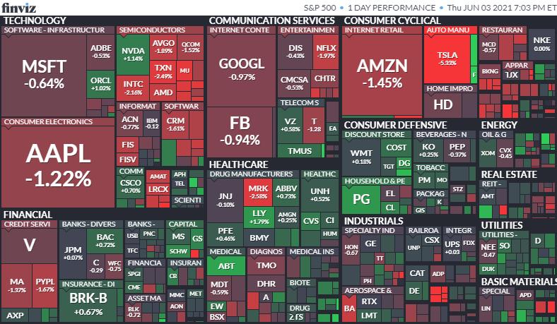 S&P500のヒートマップ2021年6月3日