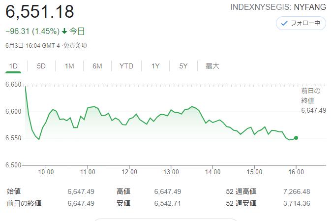FANG+index2021年6月3日