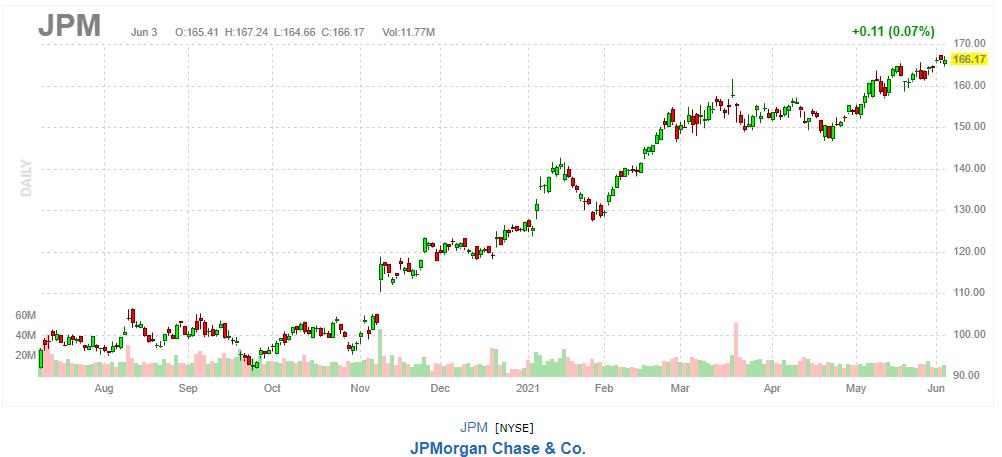JPモルガン・チェース【JPM】2021年6月3日