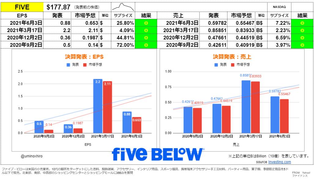ファイブ・ビロー【FIVE】決算2021年6月3日