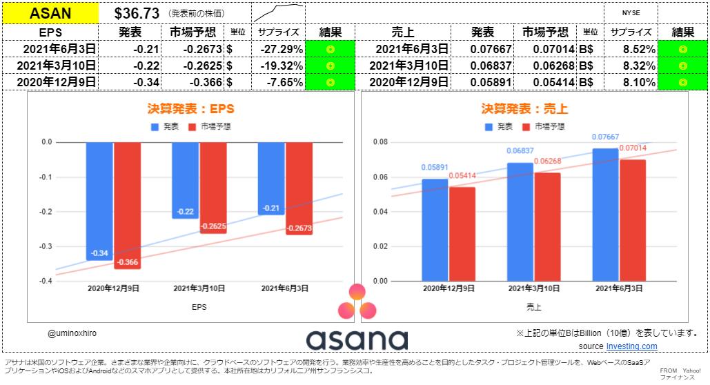 アサナ【ASAN】決算2021年6月3日