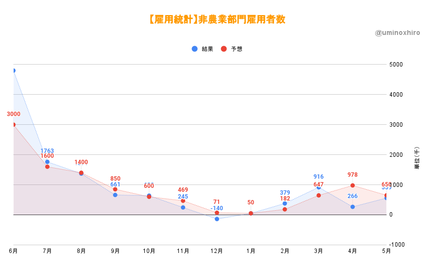 【雇用統計】非農業部門雇用者数5月