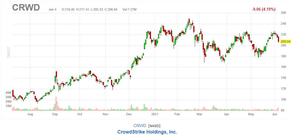 クラウドストライク【CRWD】2021年6月4日