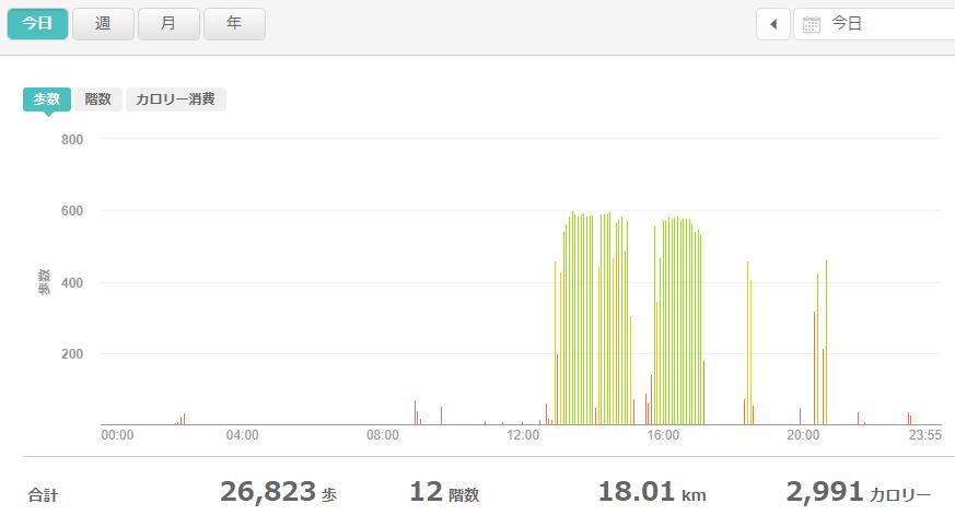 fitbitログより 体重データ2021年6月5日