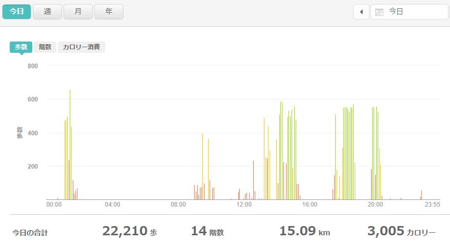 fitbitログより 体重データ2021年6月7日