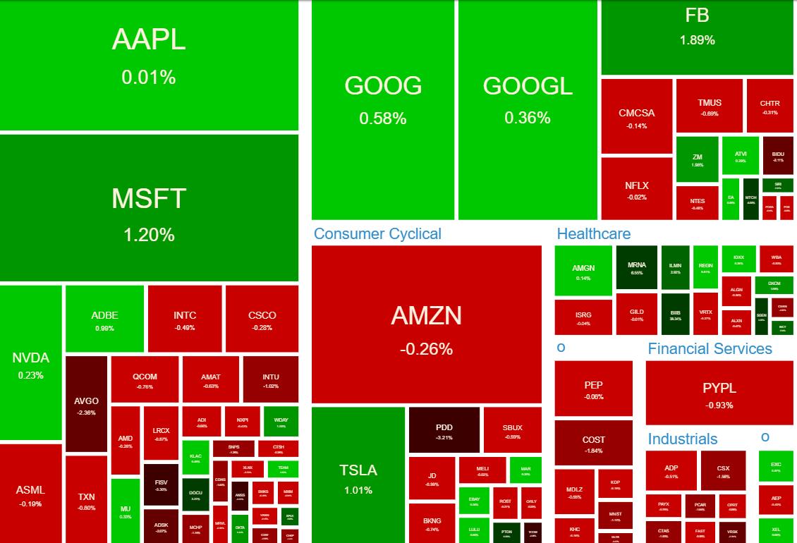 NASDAQ100 ヒートマップ 2021年6月7日