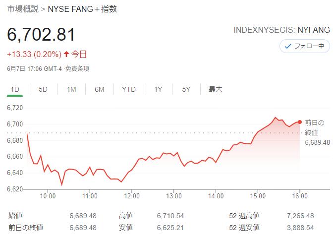 FANG+index2021年6月7日