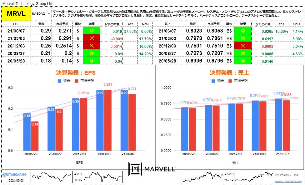 マーベルテクノロジー【MRVL】決算2021年6月7日