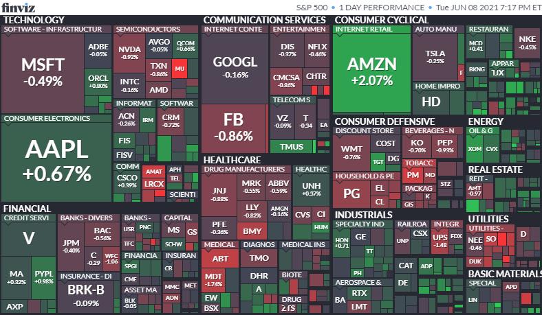S&P500のヒートマップ2021年6月8日