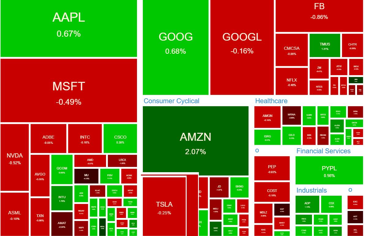 NASDAQ100 ヒートマップ2021年6月8日