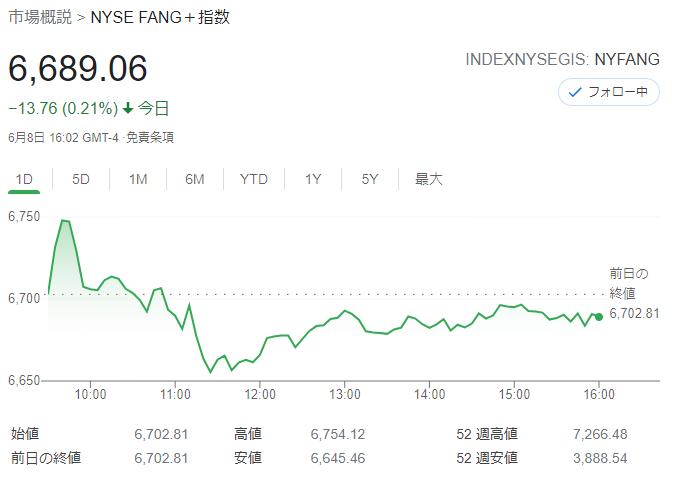 FANG+index2021年6月8日