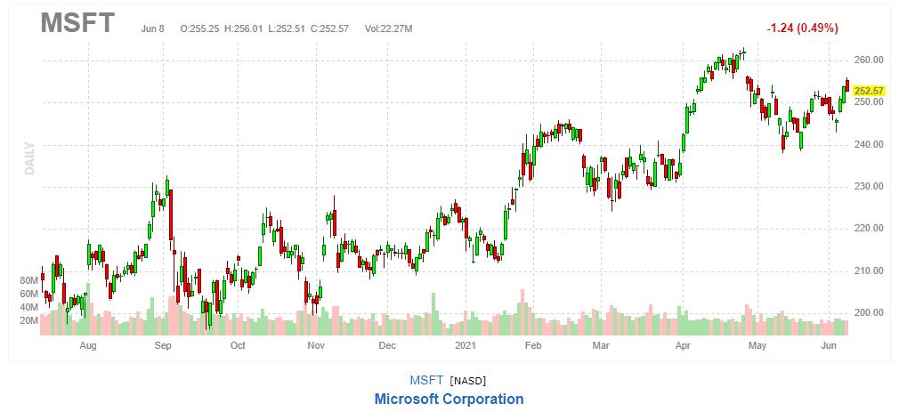 マイクロソフト【MSFT】2021年6月8日