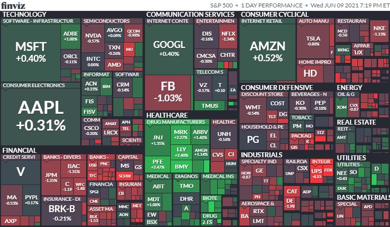 S&P500のヒートマップ2021年6月9日
